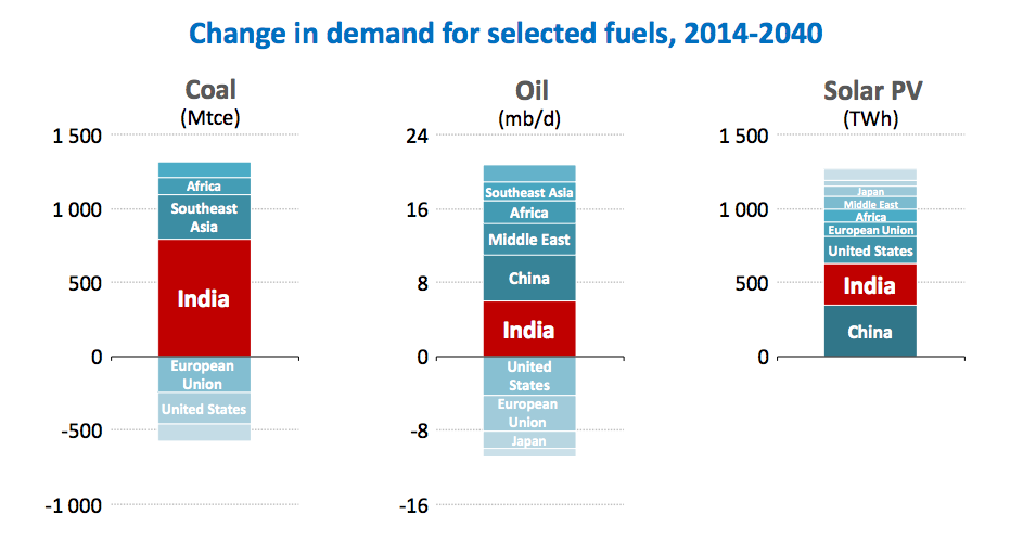 Change in demand for coal, oil and gas between 2014 and 2040. IEA World Energy Outlook 2015.