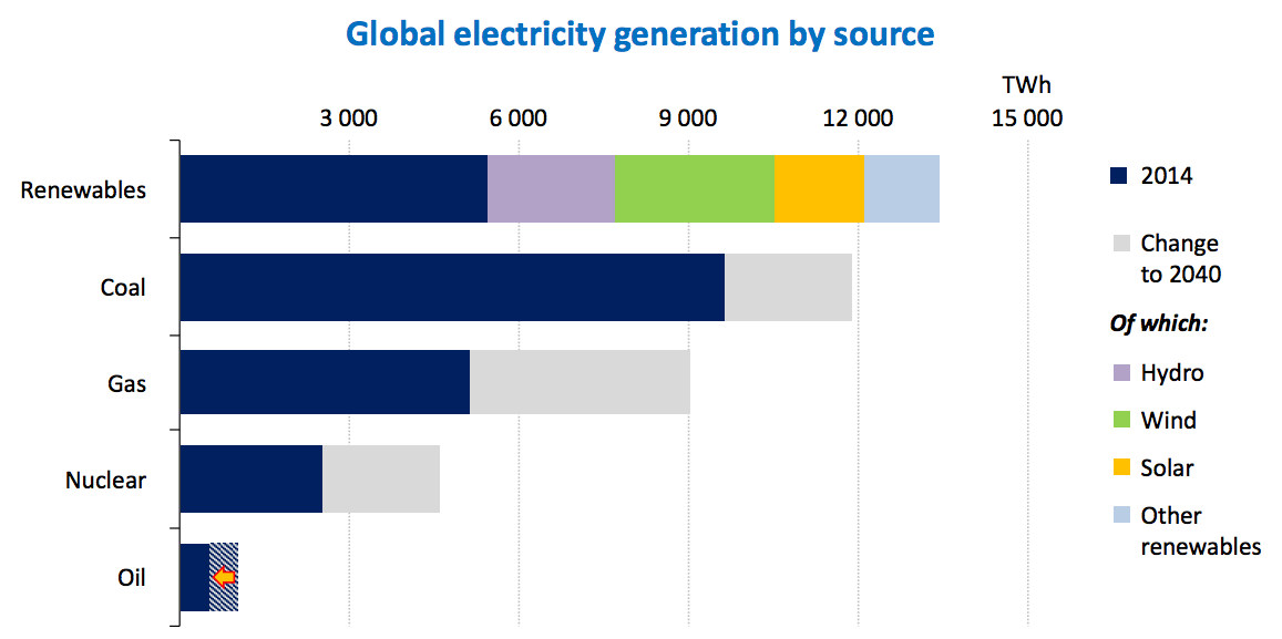 Global electricity generation by source in 2014 and 2040. IEA World Energy Outlook 2015.